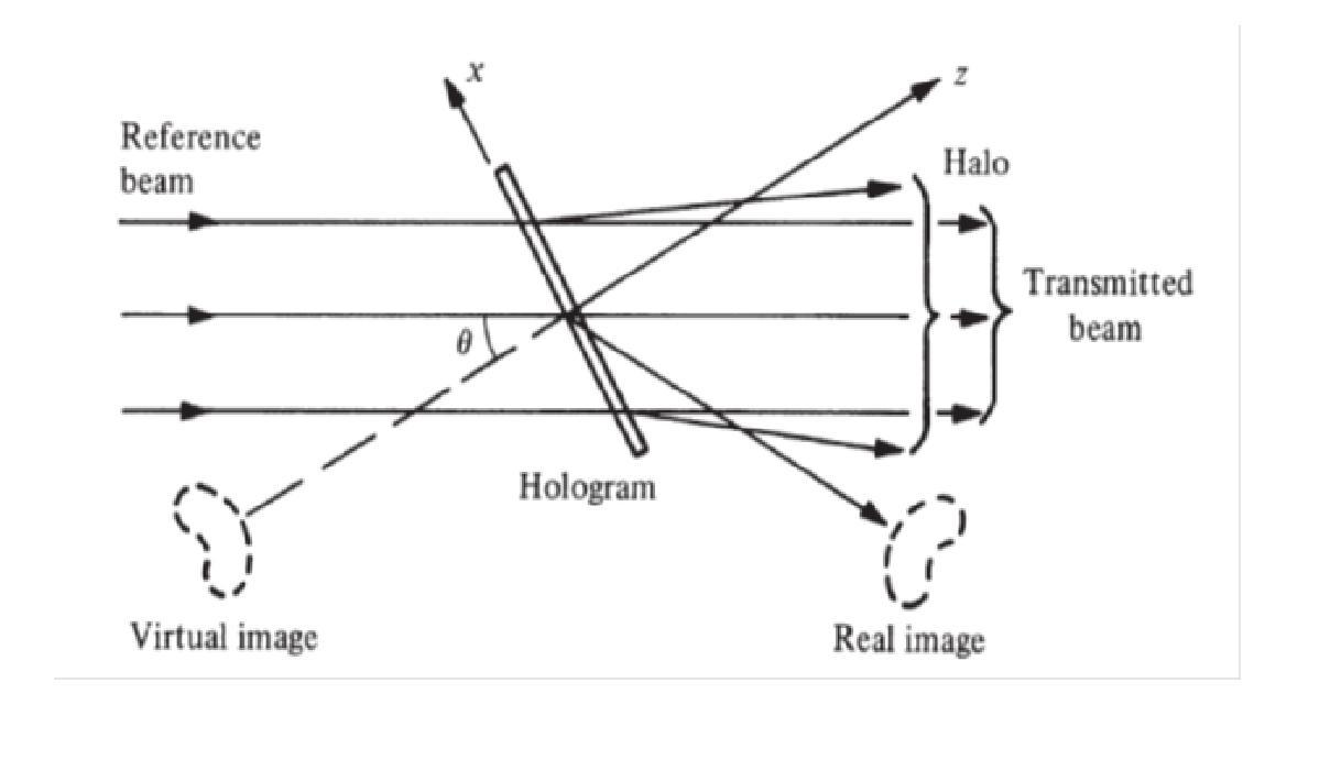 هولوگرافی خارج از محور