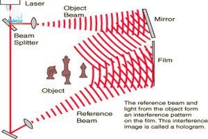 تعریف هولوگرافی